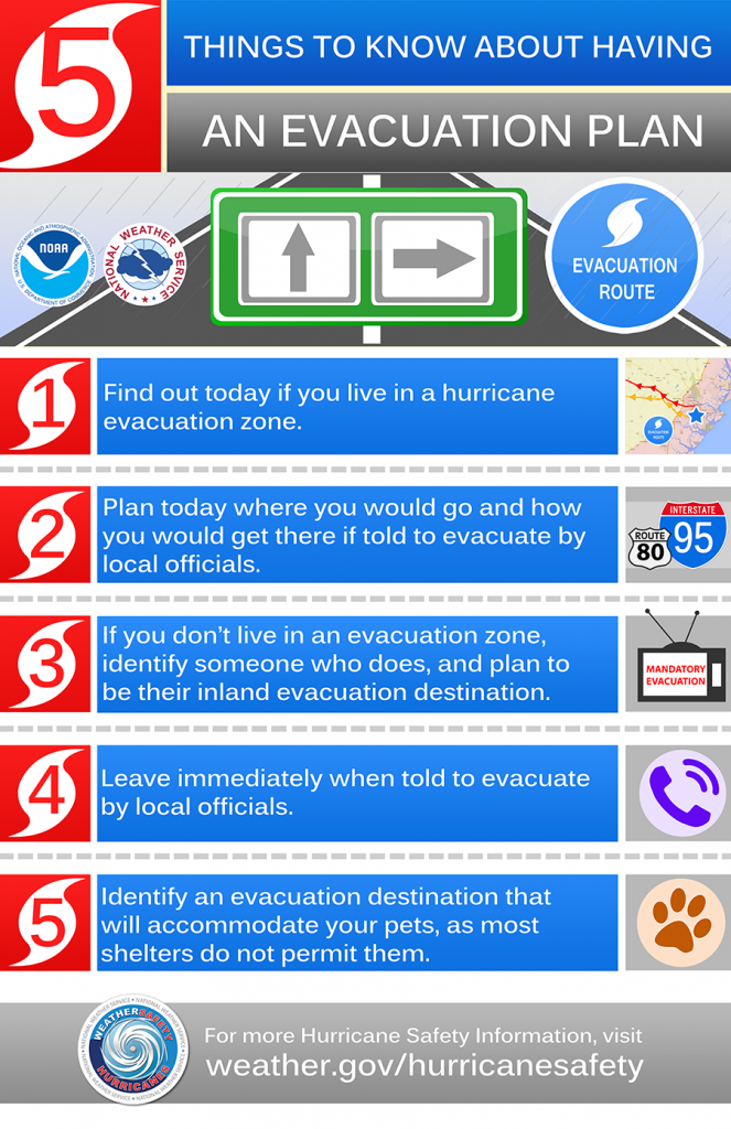 Day 2: Develop an Evacuation Plan.